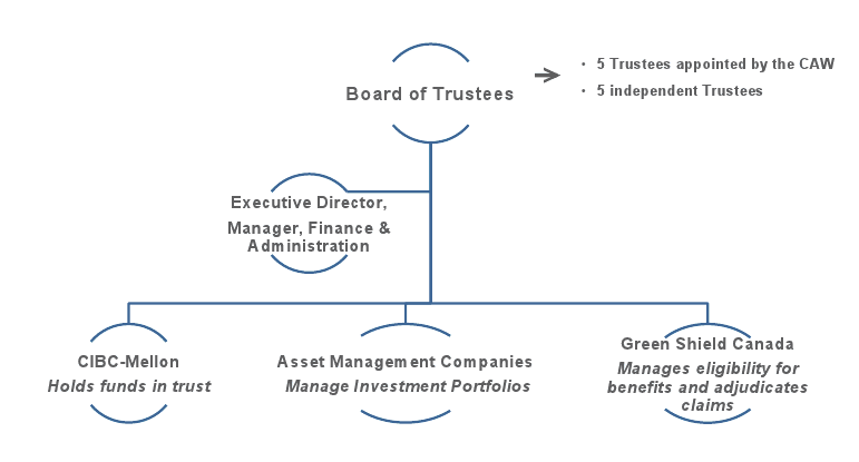 Organization Structure of asrTrust